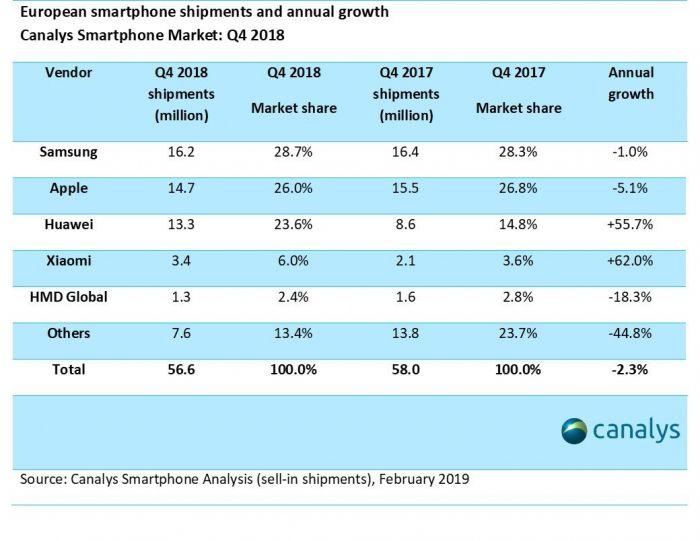 Canalys: китайские смартфоны наращивают свое присутствие в Европе – фото 2