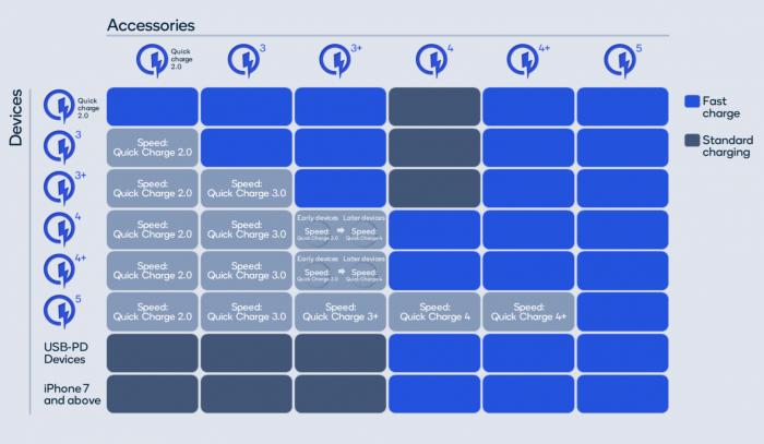 Qualcomm представила новый стандарт быстрой зарядки — Quick Charge 5 – фото 2