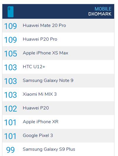 Эксперты DxOMark затестили Huawei Mate 20 Pro – фото 2