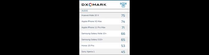 DxOMark назвала лучший смартфон по качеству звука