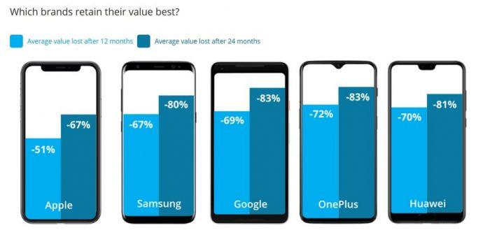 Какой смартфон за год обесценился на 91% – фото 1