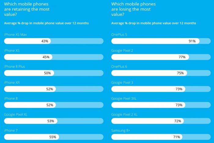 Какой смартфон за год обесценился на 91% – фото 2