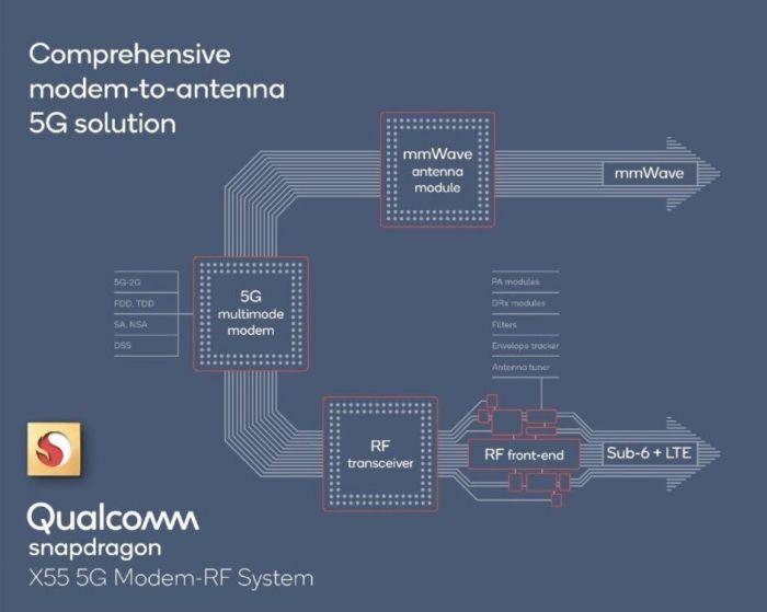 Qualcomm хочет предложить поддержку 5G в телефонах среднего