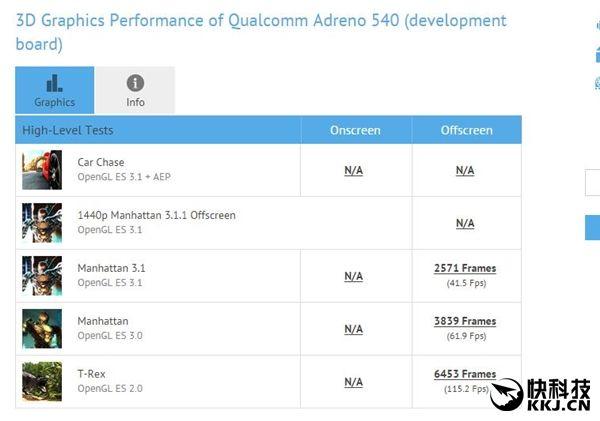 Snapdragon 835 с графикой Adreno 540 продемонстрировал свою мощь в бенчмарках – фото 4