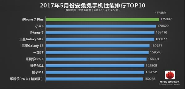 Топ-10 самых производительных смартфонов за май по версии AnTuTu – фото 1