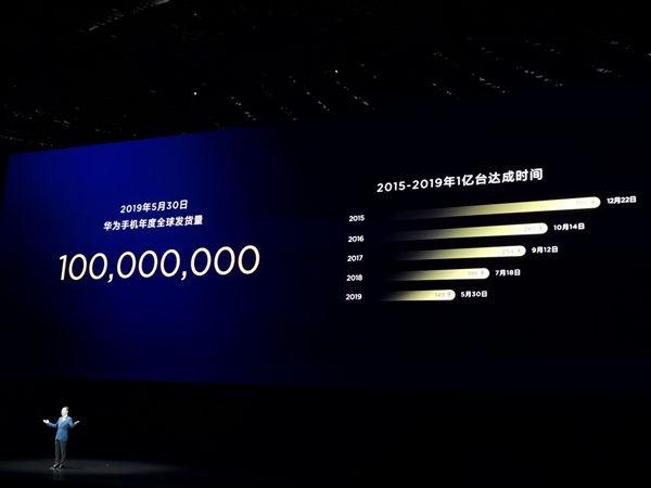 Huawei: 100 млн смартфонов поставлено за 5 месяцев – фото 1