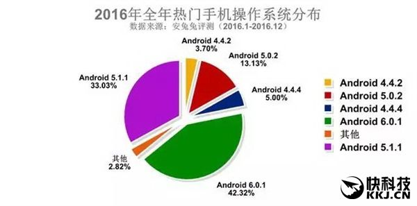 AnTuTu опубликовала рейтинги распространения смартфонов в разрезе характеристик – фото 3