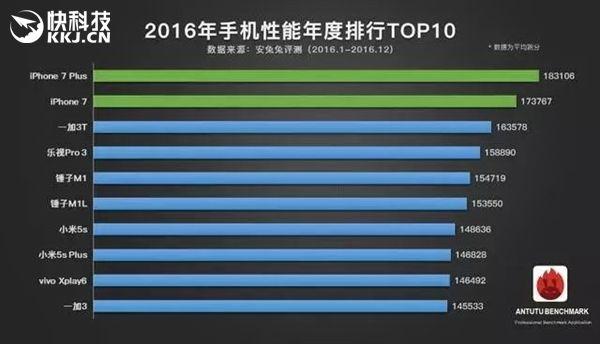 Самые производительные смартфоны за 2016 год по версии AnTuTu – фото 1