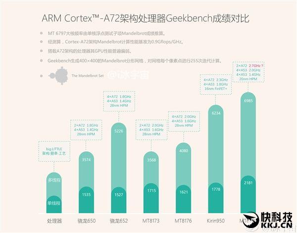 Сравнение производительности Helio X20, Snapdragon 650/652, Kirin 950 и других чипов с ядрами Cortex-A72 – фото 1