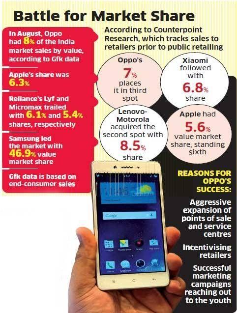 OPPO входит в тройку лидеров по продажам смартфонов в Индии – фото 2