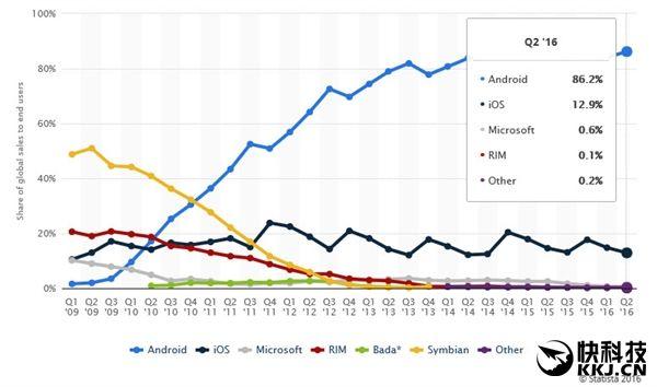 Android-смартфоны доминируют на рынке, занимая рекордные 86,2% доли рынка по итогам второго квартала 2016 – фото 2