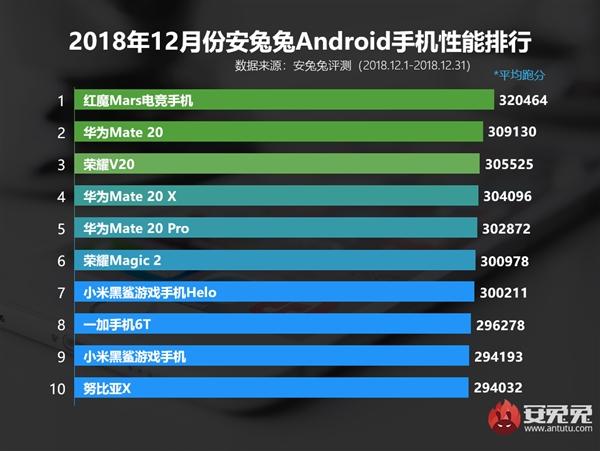 Флагман с Snapdragon 845 снова самый производительный Android-девайс по версии AnTuTu – фото 1