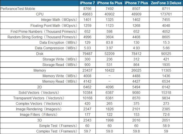 Apple A10 Fusion против Qualcomm Snapdragon 821: кто мощнее - iPhone 7 или Asus ZenFone 3 Deluxe? – фото 3