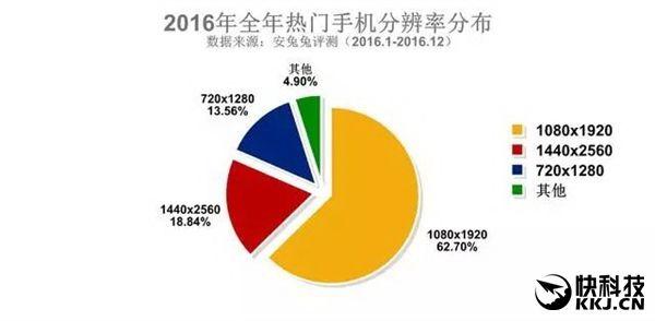 AnTuTu опубликовала рейтинги распространения смартфонов в разрезе характеристик – фото 2