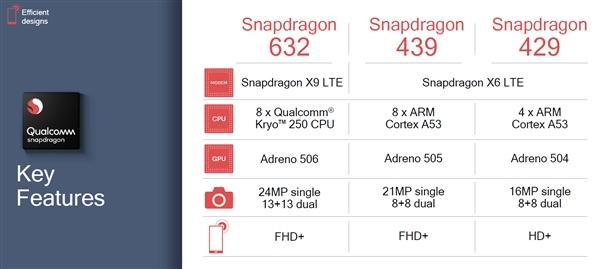 Qualcomm представила три новых процессора Snapdragon 429, 439 и 632 – фото 2
