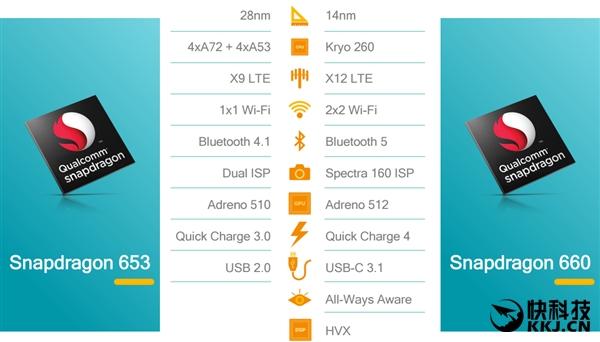 Snapdragon 660 станет самой востребованной платформой в 2017 году и только три флагмана из Китая получат Snapdragon 835 – фото 1