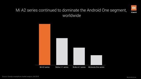 Серия A от Xiaomi