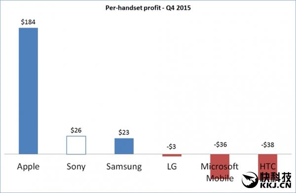 Усредненные показатели прибыли и стоимости смартфонов ведущих мировых и китайских производителей – фото 3