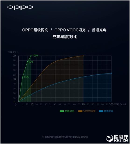Oppo анонсировала технологию быстрого заряда Super VOOC – фото 3