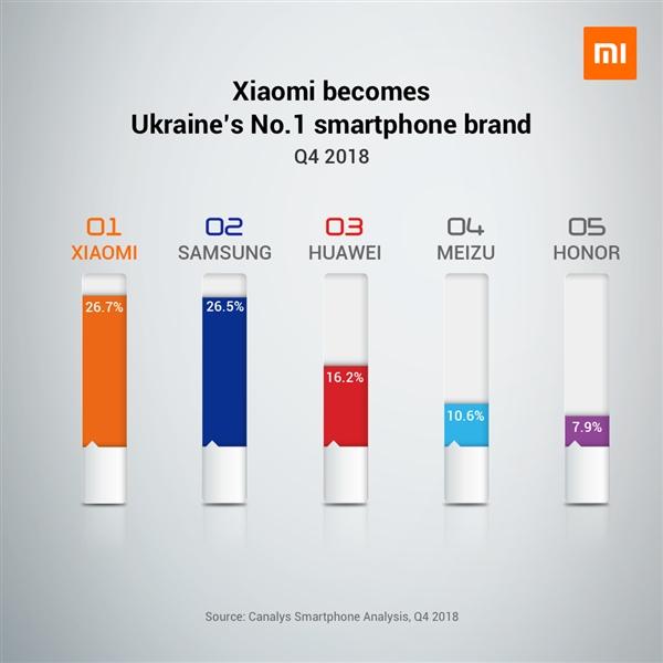 Аналитики отмечают рост спроса на смартфоны Xiaomi. Компания номер один по продажам в Украине – фото 1