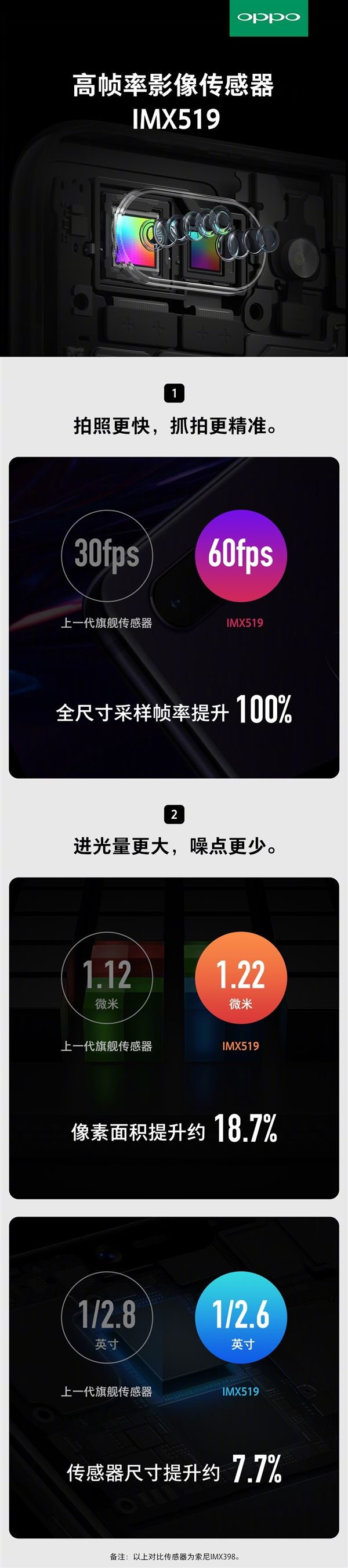 Oppo R15 и R15 Plus первыми получили датчик изображения Sony IMX519 – фото 2
