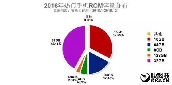 AnTuTu опубликовала рейтинги распространения смартфонов в разрезе характеристик – фото 6