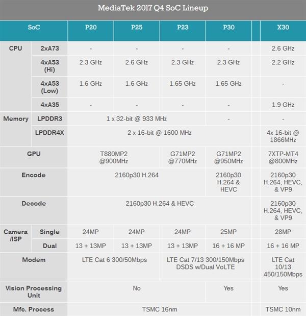 MediaTek анонсировала чипы Helio P23 и Helio P30 – фото 2