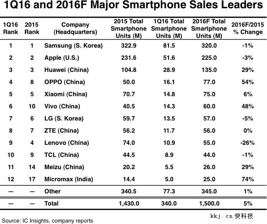 Составлен рейтинг крупнейших производителей смартфонов за I квартал 2016 года – фото 2
