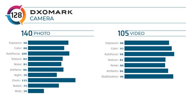 DxOMark: Huawei P40 Pro король мобильной фотографии и у него лучшая камера – фото 2