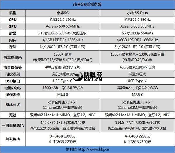 Число предзаказов на Xiaomi Mi 5S и Mi 5S Plus за сутки превысило 3 миллиона – фото 2