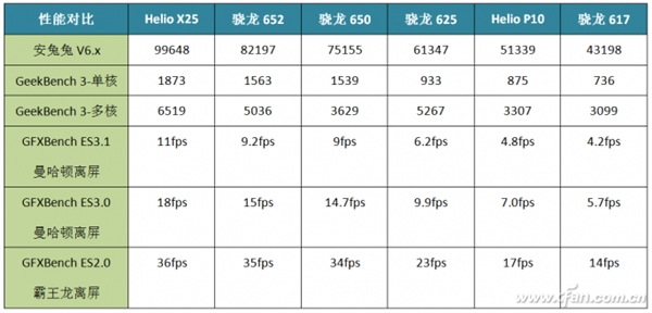 Snapdragon 625: в чем его секрет, сравнение с другими чипами 600-й серии и конкурентами от MediaTek – фото 3