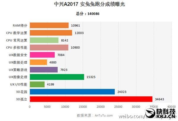 ZTE A2017 (Axon 2) с процессором Snapdragon 820 набрал в AnTuTu 140 тысяч баллов – фото 2