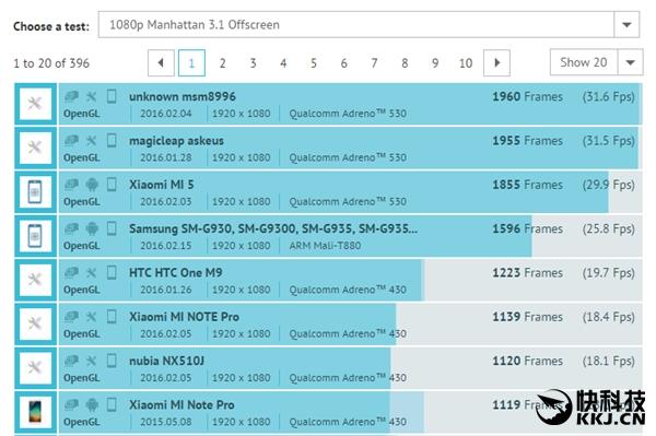 Exynos 8890 и Snapdragon 820 в сравнении производительности графических ускорителей – фото 3