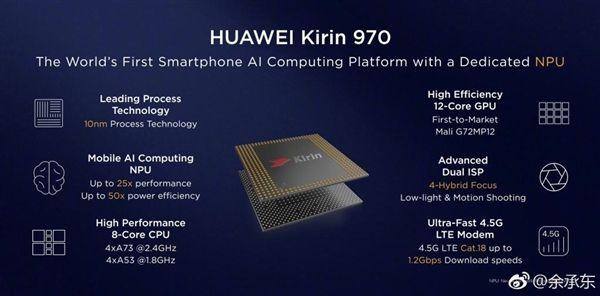 Kirin 980 — 7-нм «сердце» для будущих флагманов Huawei – фото 1