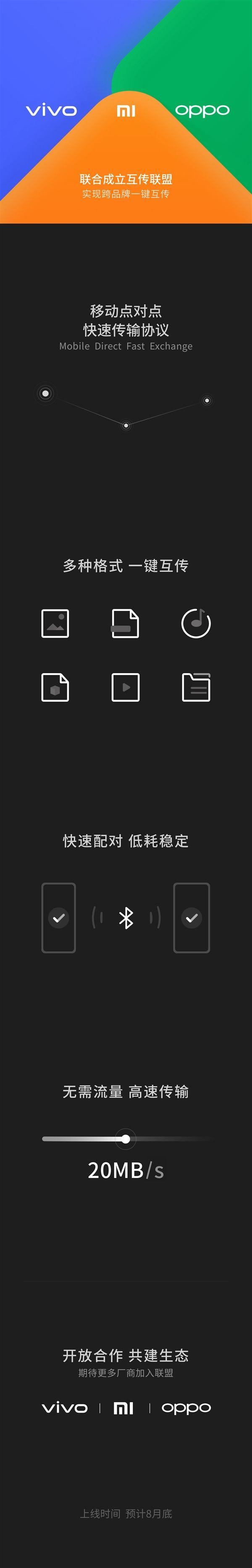 Oppo, Vivo и Xiaomi создали альянс для передачи файлов между смартфонами