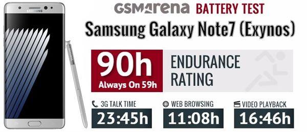 Samsung Galaxy Note 7 с процессором Exynos 8890 работает дольше, чем на Snapdragon 820 – фото 2