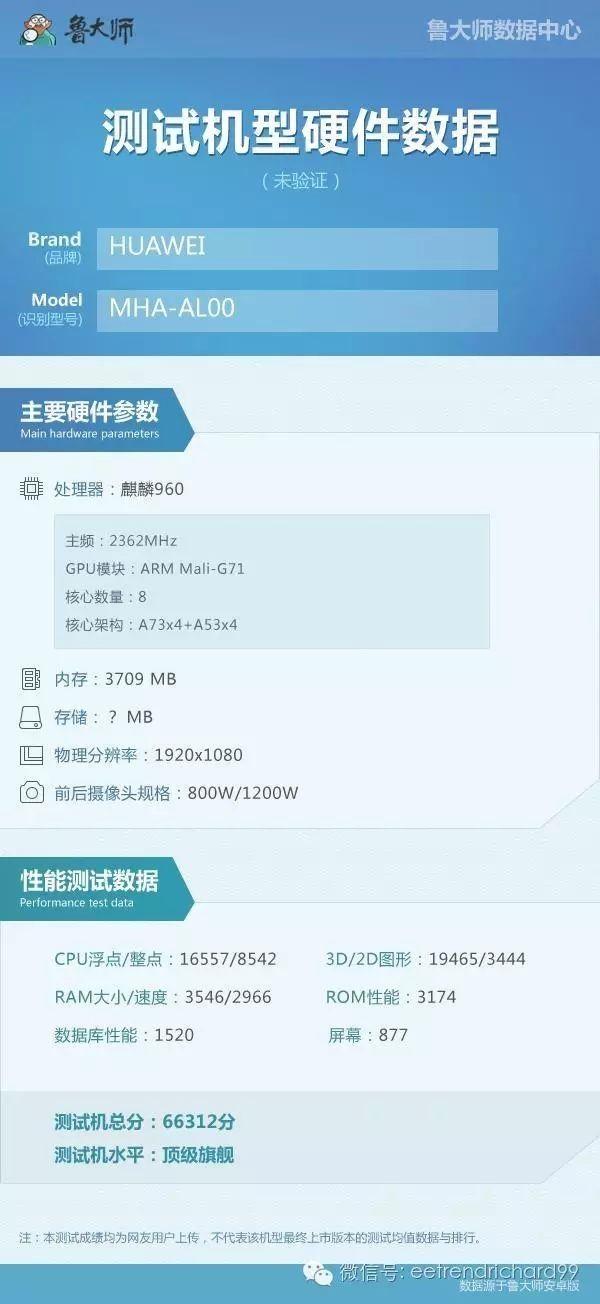 Kirin 960 в Huawei Mate 9 против Snapdragon 821 в LeEco Le Pro 3 в сравнении производительности – фото 2