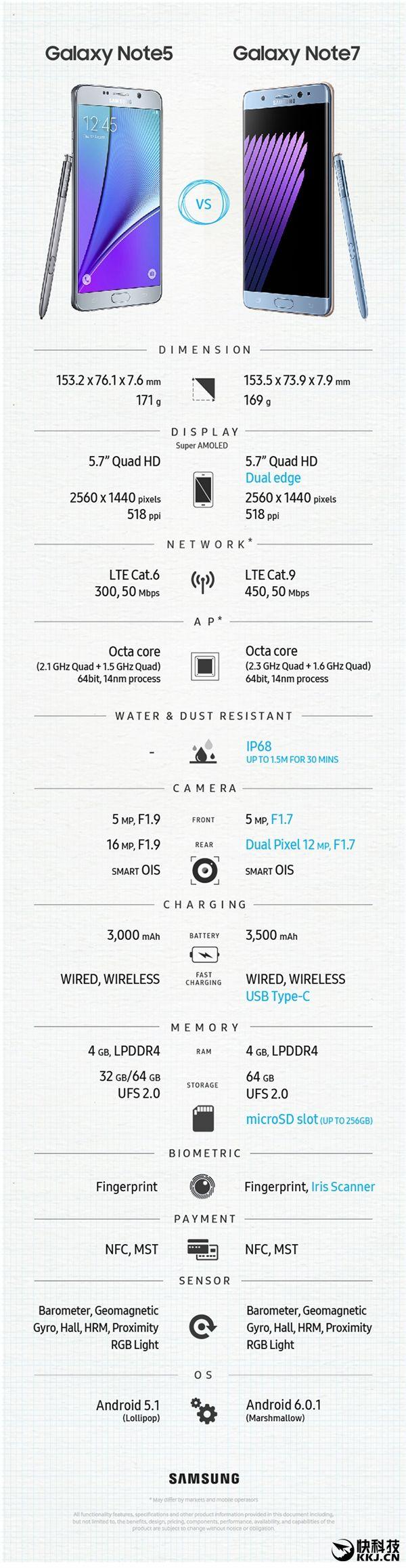 Samsung Galaxy Note 7 против Note 5: основные отличия в одной картинке – фото 1