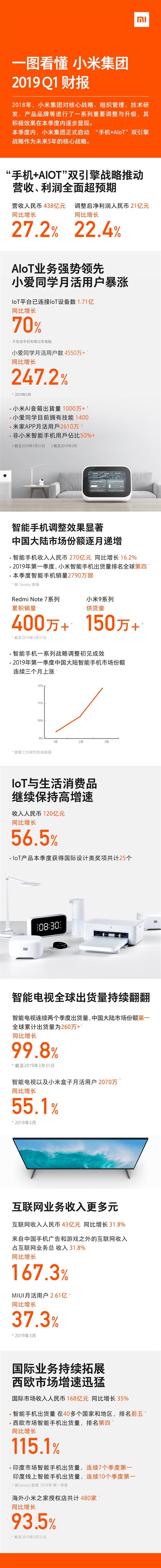 Xiaomi отчиталась за первый квартал нынешнего года – фото 3
