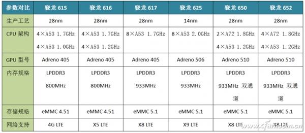 Snapdragon 625: в чем его секрет, сравнение с другими чипами 600-й серии и конкурентами от MediaTek – фото 1