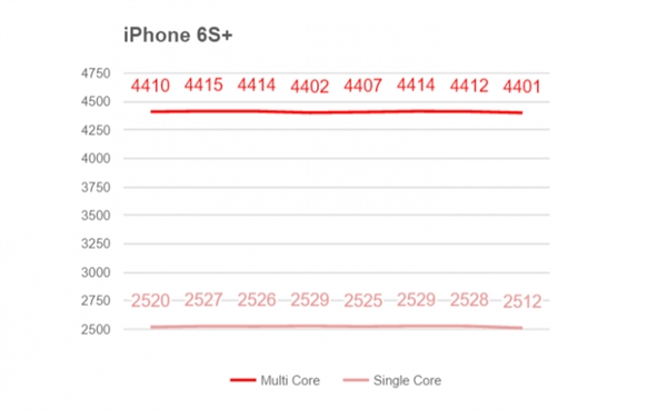 Snapdragon 820 против Apple A9, Exynos 7420, Snapdragon 810 и 808 в сравнительном тестировании в бенчмарке и на нагрев – фото 2