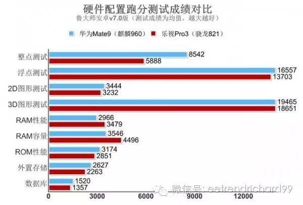 Kirin 960 в Huawei Mate 9 против Snapdragon 821 в LeEco Le Pro 3 в сравнении производительности – фото 3