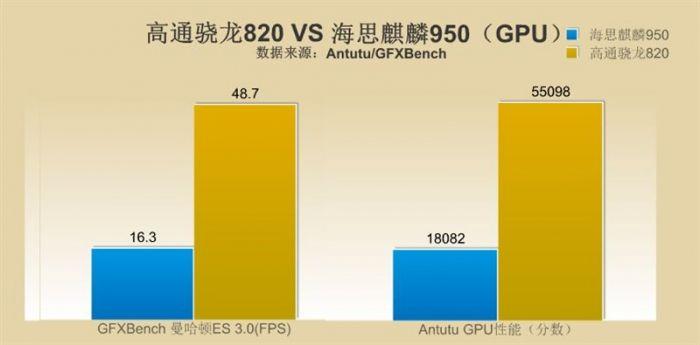Snapdragon 820 против Kirin 950: сравнение производительности в бенчмарках – фото 1