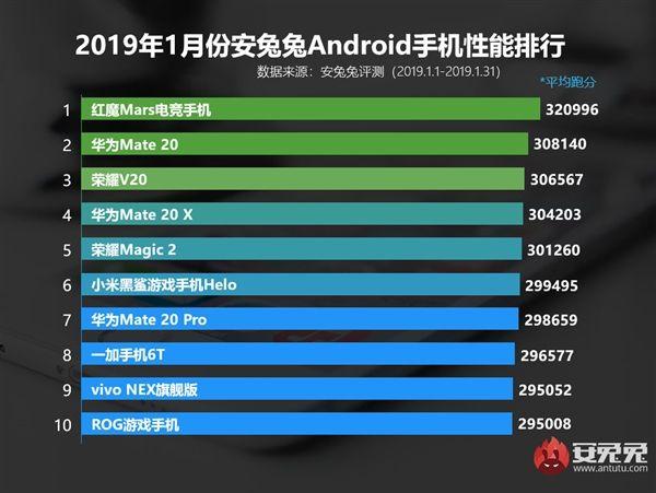 Самые мощные Android-смартфоны января по версии AnTuTu – фото 2