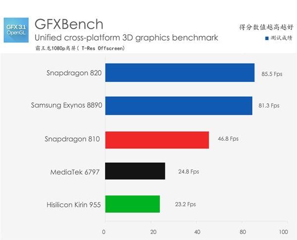 Kirin 955: сравнение производительности процессора Huawei P9 с конкурирующими чипами – фото 3