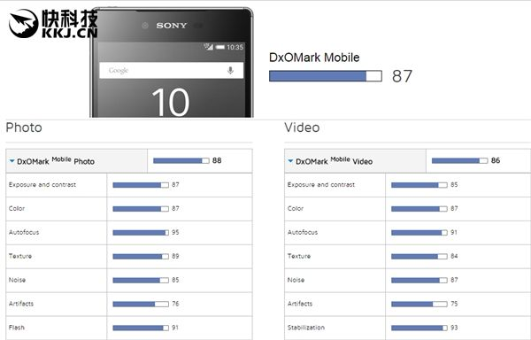 Samsung Galaxy S6+ и Sony Xperia Z5 возглавили рейтинг камерофонов по версии DxOMark – фото 2