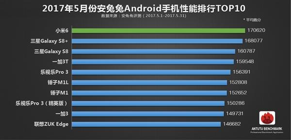 Топ-10 самых производительных смартфонов за май по версии AnTuTu – фото 2