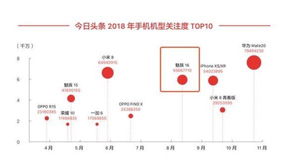 Глава Meizu о начале производства Meizu 16s, искусственном интеллекте и 5G – фото 3