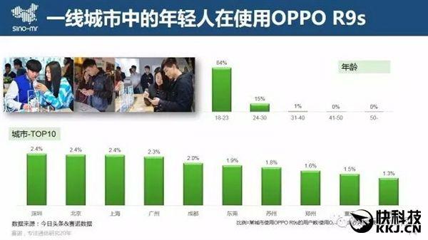 Oppo R9s самый популярный смартфон в Китае – фото 3