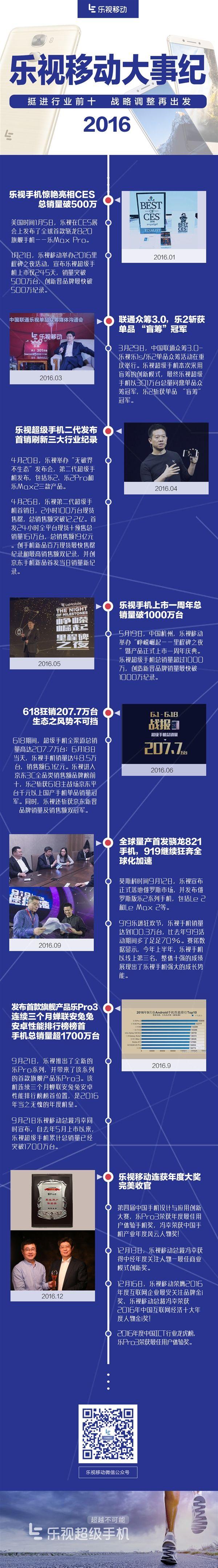 Итоги года по версии LeEco – фото 1
